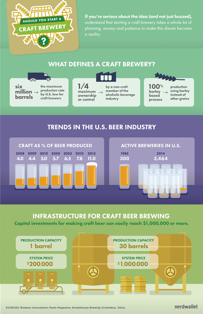 How to start a craft brewery diagram
