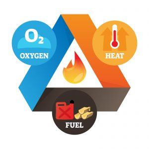 a fire triangle including the three elements necessary to create an explosion - oxygen, heat, and fuel